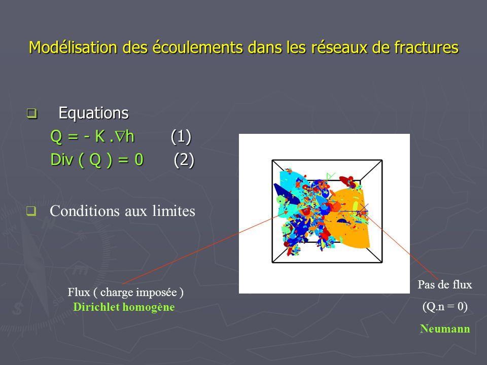 Modélisation des écoulements dans les réseaux de fractures Equations Equations Q = - K. h (1) Div ( Q ) = 0 (2) Conditions aux limites Flux ( charge i