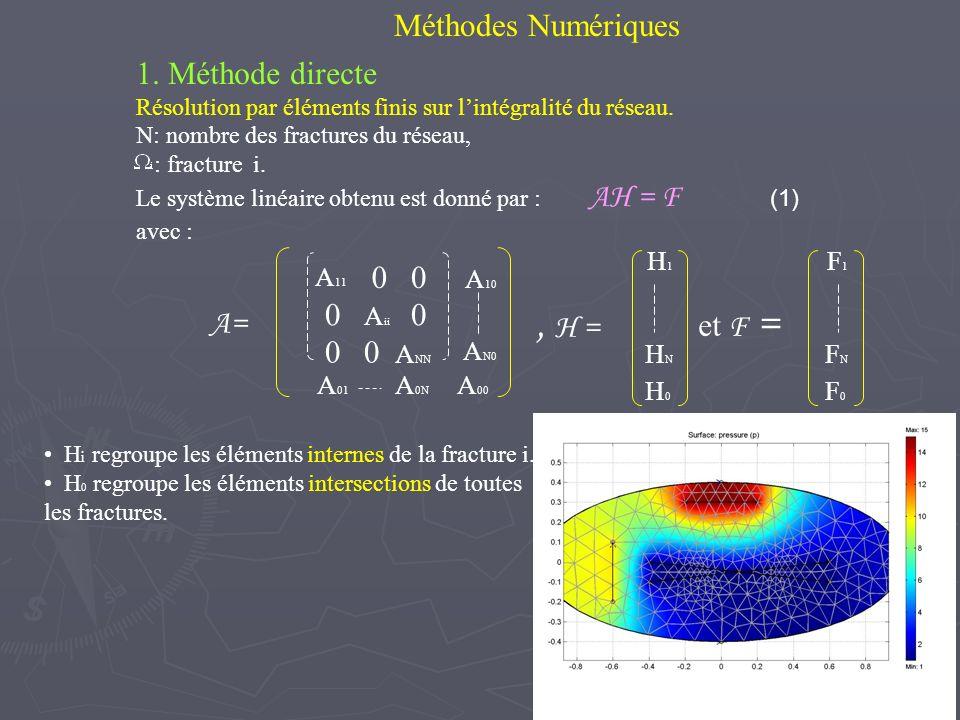 Méthodes Numériques 1. Méthode directe Résolution par éléments finis sur lintégralité du réseau. N: nombre des fractures du réseau, : fracture i. Le s