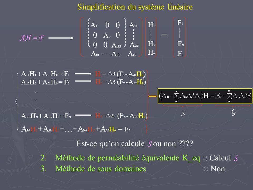Comparaison a priori des méthodes simplifiées K_eq et Sous-domaines espace mémoire + temps de calcul S = Sous-domainesK_eq Avant le gradient conjugué Factorisation de A ii = L i L i O( Ci ) Calcul de n i.