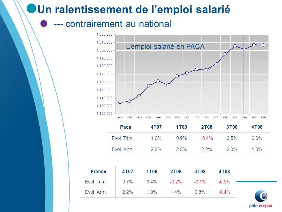 Un ralentissement de lemploi salarié --- contrairement au national Lemploi salarié en PACA Paca4T071T082T083T084T08 Evol.