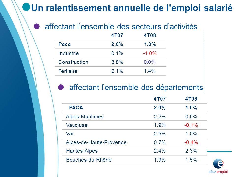 Un ralentissement annuelle de lemploi salarié affectant lensemble des secteurs dactivités 4T074T08 PACA2.0%1.0% Alpes-Maritimes2.2%0.5% Vaucluse1.9%-0.1% Var2.5%1.0% Alpes-de-Haute-Provence0.7%-0.4% Hautes-Alpes2.4%2.3% Bouches-du-Rhône1.9%1.5% affectant lensemble des départements 4T074T08 Paca2.0%1.0% Industrie0.1%-1.0% Construction3.8%0.0% Tertiaire2.1%1.4%