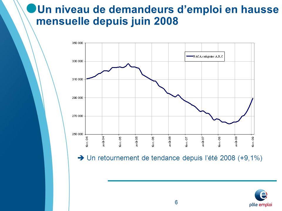 Un niveau de demandeurs demploi en hausse mensuelle depuis juin 2008 Un retournement de tendance depuis lété 2008 (+9,1%) 6