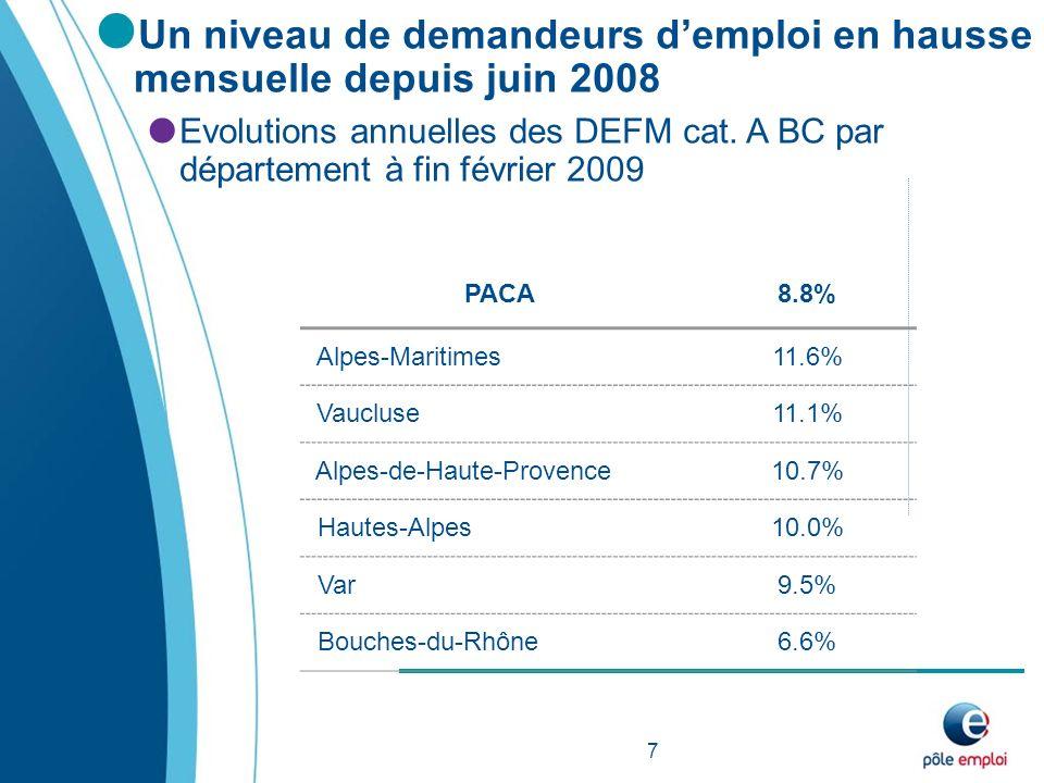 Un niveau de demandeurs demploi en hausse mensuelle depuis juin 2008 Evolutions annuelles des DEFM cat.