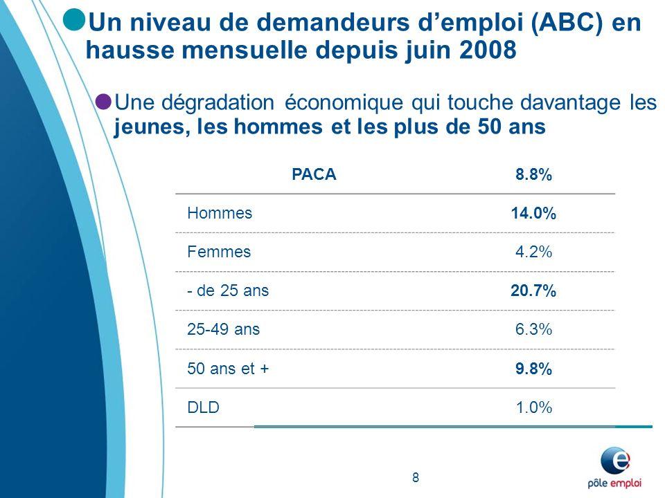 Un niveau de demandeurs demploi (ABC) en hausse mensuelle depuis juin 2008 Une dégradation économique qui touche davantage les jeunes, les hommes et les plus de 50 ans 8 PACA8.8% Hommes14.0% Femmes4.2% - de 25 ans20.7% 25-49 ans6.3% 50 ans et +9.8% DLD1.0%