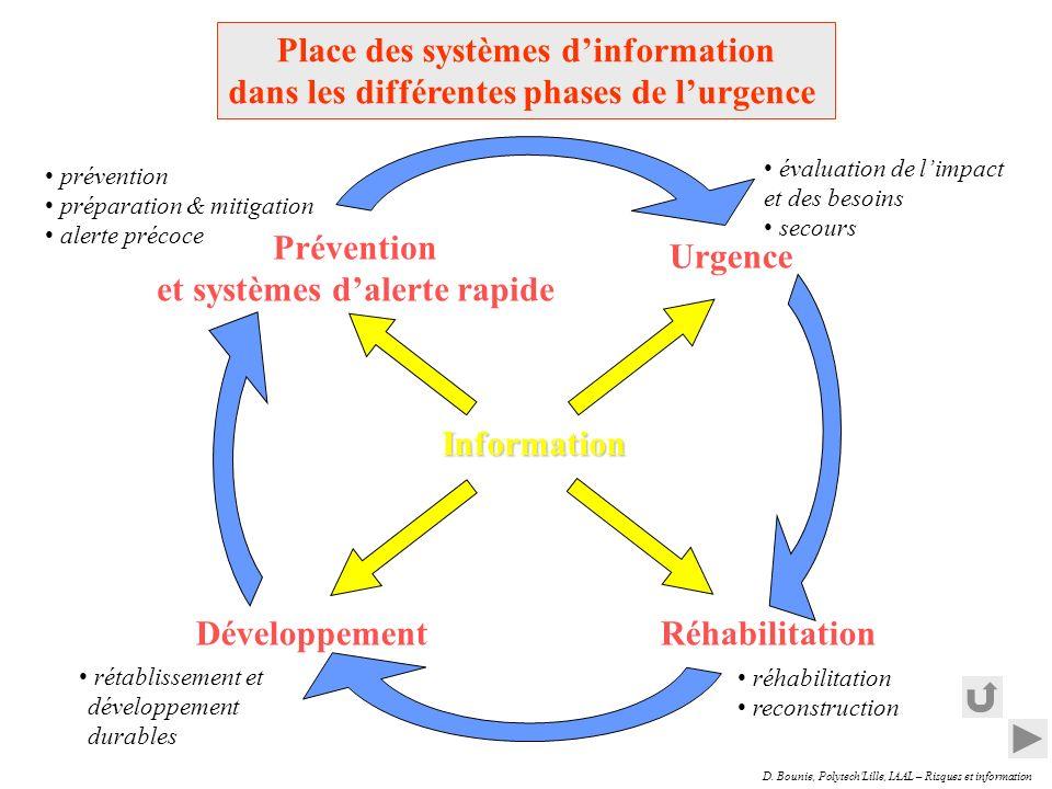 D. Bounie, Polytech'Lille, IAAL – Risques et information Prévention et systèmes dalerte rapide prévention préparation & mitigation alerte précoce Urge