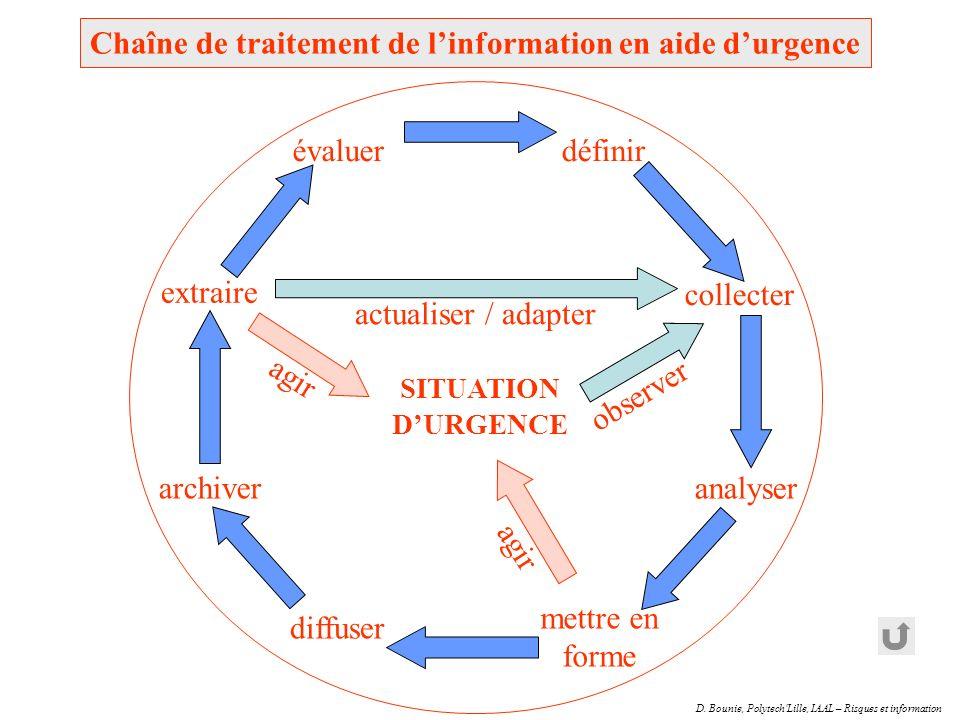 D. Bounie, Polytech'Lille, IAAL – Risques et information Chaîne de traitement de linformation en aide durgence diffuser extraire analyser mettre en fo