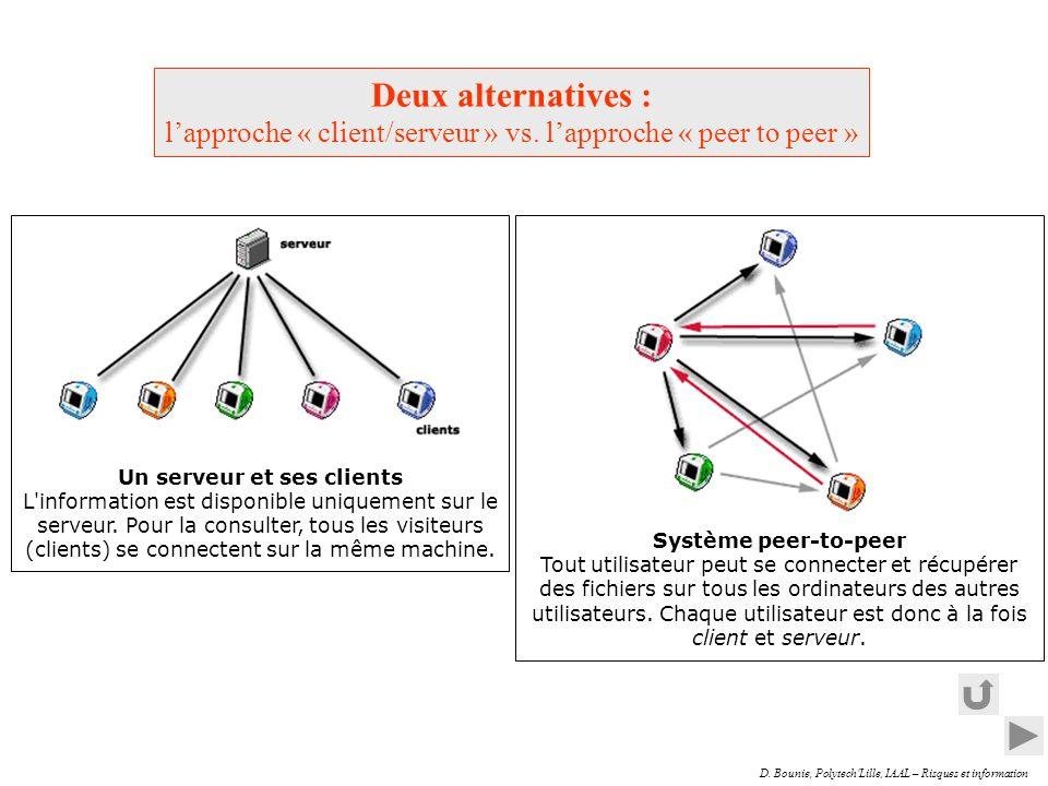 D. Bounie, Polytech'Lille, IAAL – Risques et information Un serveur et ses clients L'information est disponible uniquement sur le serveur. Pour la con