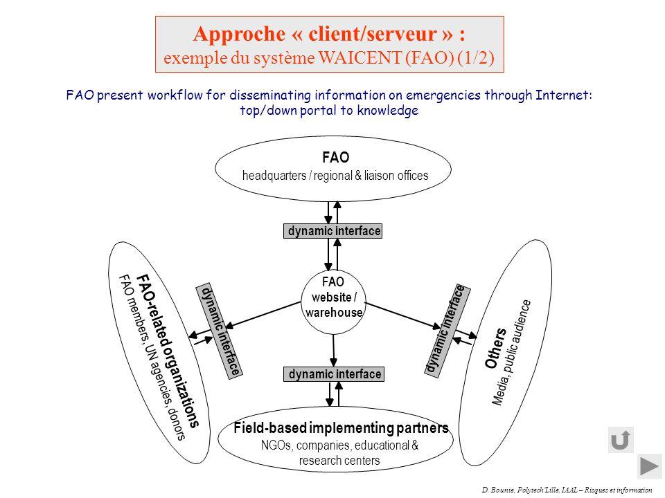 D. Bounie, Polytech'Lille, IAAL – Risques et information Approche « client/serveur » : exemple du système WAICENT (FAO) (1/2) FAO headquarters / regio