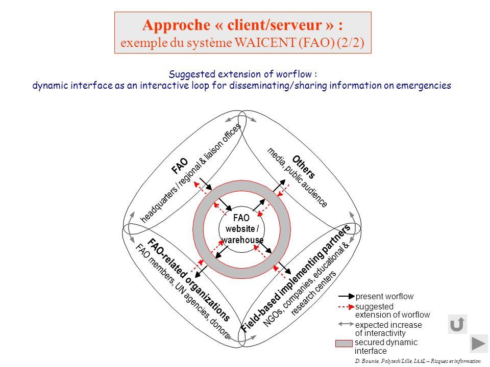 D. Bounie, Polytech'Lille, IAAL – Risques et information Approche « client/serveur » : exemple du système WAICENT (FAO) (2/2)