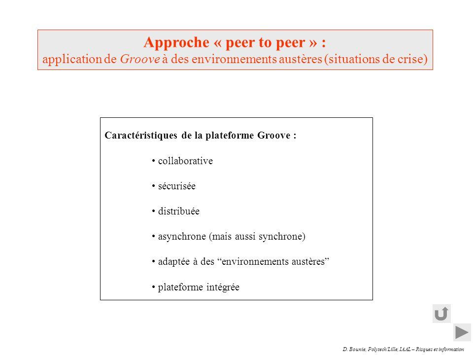 D. Bounie, Polytech'Lille, IAAL – Risques et information Approche « peer to peer » : application de Groove à des environnements austères (situations d