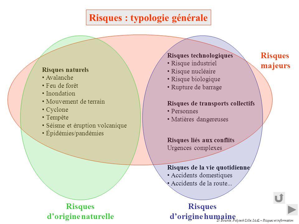 D.Bounie, Polytech Lille, IAAL – Risques et information Echange de documents (ex.