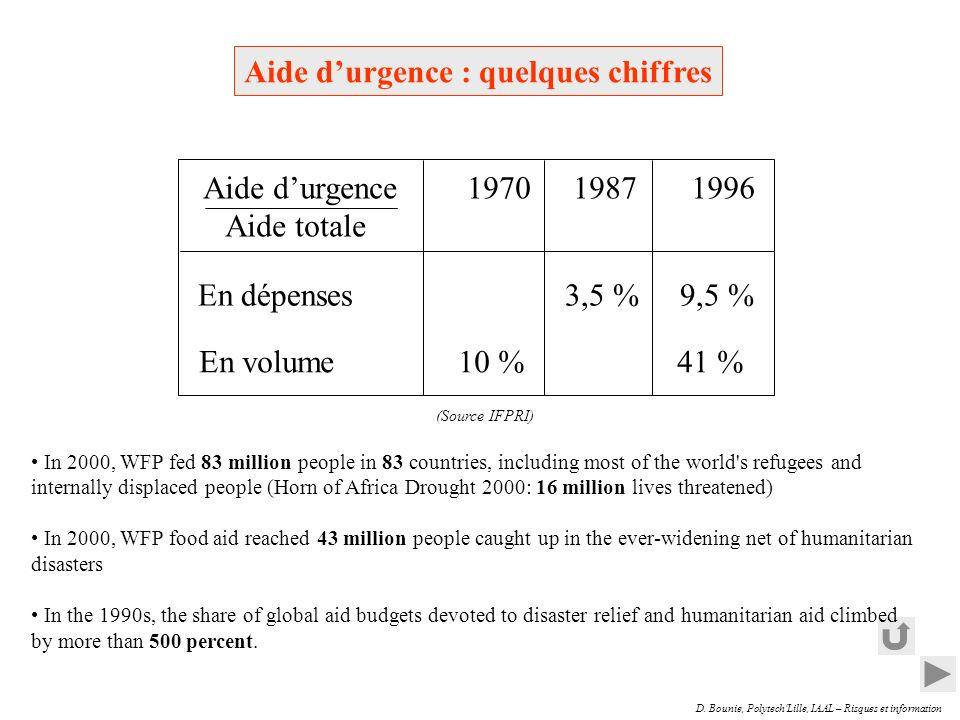 D. Bounie, Polytech Lille, IAAL – Risques et information Blessés (3/3) Transport