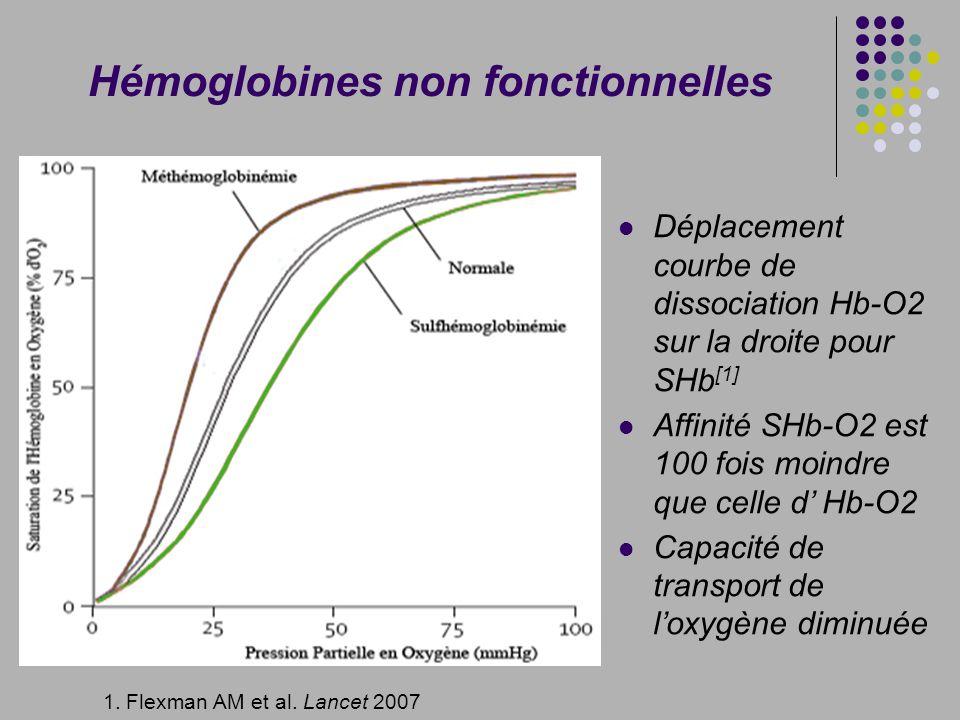 Hémoglobines non fonctionnelles Déplacement courbe de dissociation Hb-O2 sur la droite pour SHb [1] Affinité SHb-O2 est 100 fois moindre que celle d H