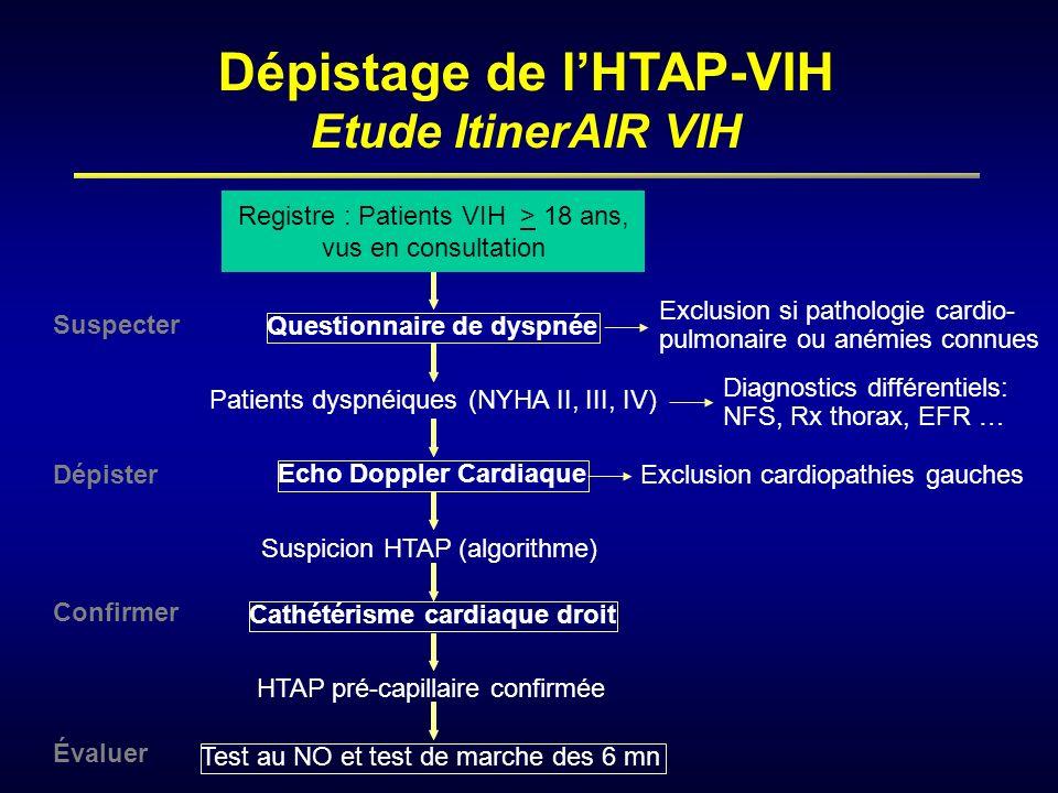 Dépistage de lHTAP-VIH Etude ItinerAIR VIH Questionnaire de dyspnée Patients dyspnéiques (NYHA II, III, IV) Echo Doppler Cardiaque Suspicion HTAP (alg