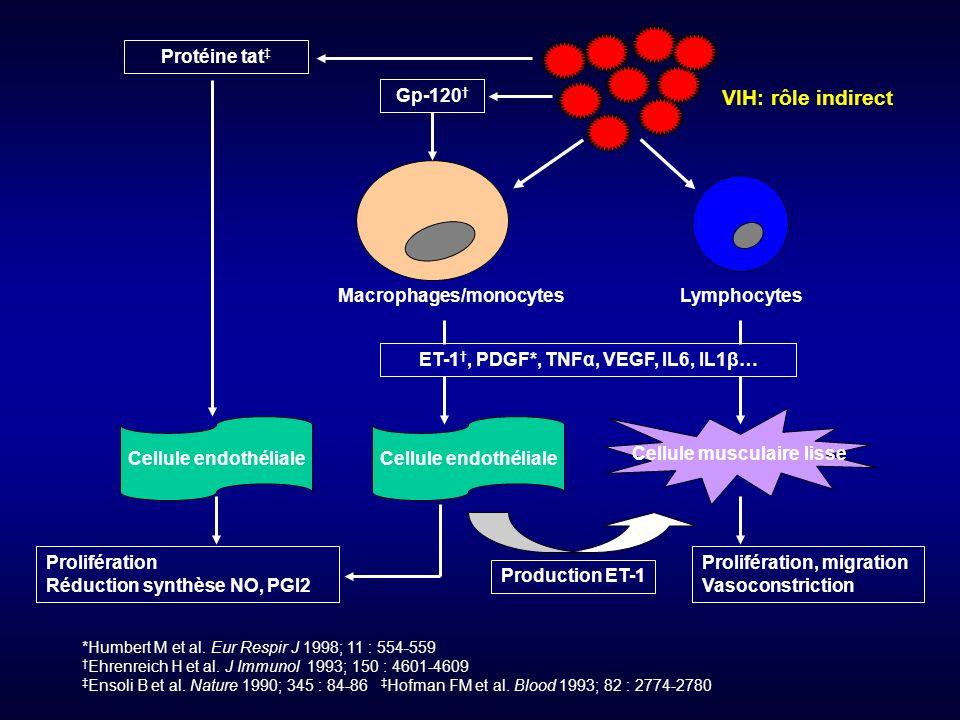 Clinique et hémodynamique Présentation clinique de lHTAP-VIH semblable à celle de lHTAP idiopathique.