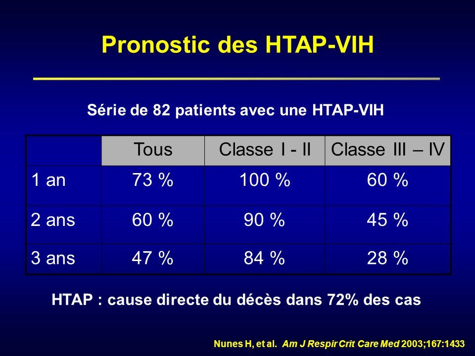 TousClasse I - IIClasse III – IV 1 an73 %100 %60 % 2 ans60 %90 %45 % 3 ans47 %84 %28 % HTAP : cause directe du décès dans 72% des cas Nunes H, et al.