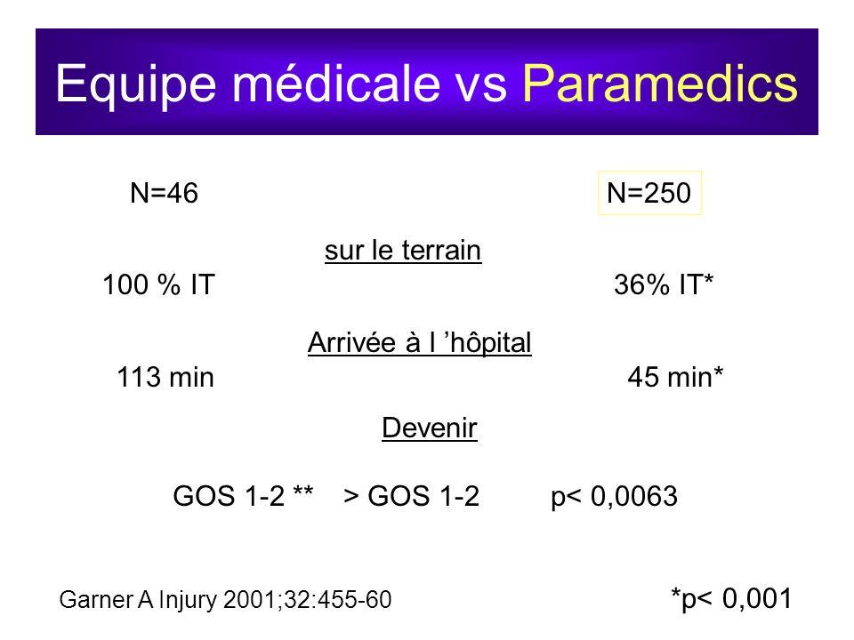Equipe médicale vs Paramedics Garner A Injury 2001;32:455-60 N=46N=250 sur le terrain 100 % IT 36% IT* *p< 0,001 Arrivée à l hôpital 113 min45 min* De