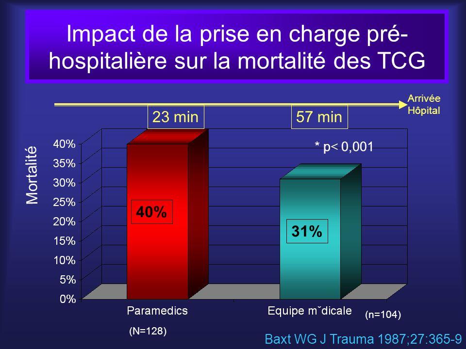 Impact de la prise en charge pré- hospitalière sur la mortalité des TCG 40% 31% * p< 0,001 Mortalité 23 min57 min Arrivée Hôpital Baxt WG J Trauma 198