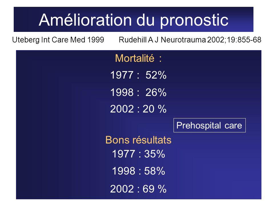 Amélioration du pronostic Mortalité : 1977 : 52% 1998 : 26% 2002 : 20 % Bons résultats 1977 : 35% 1998 : 58% 2002 : 69 % Uteberg Int Care Med 1999Rude