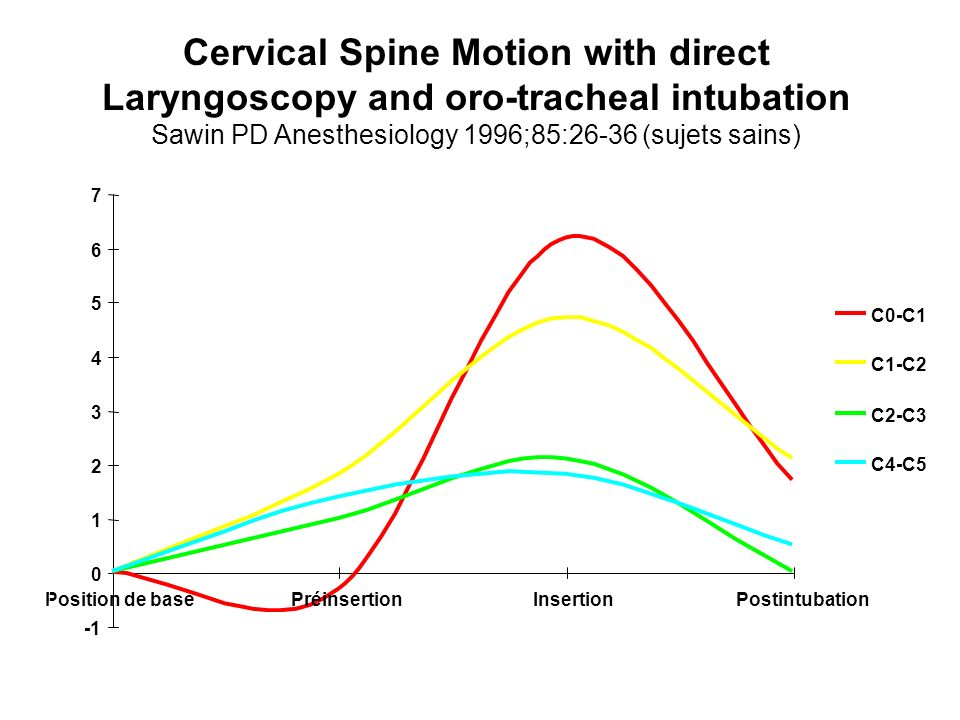 0 1 2 3 4 5 6 7 Position de basePréinsertionInsertionPostintubation C0-C1 C1-C2 C2-C3 C4-C5 Extension Flexion Cervical Spine Motion with direct Laryng