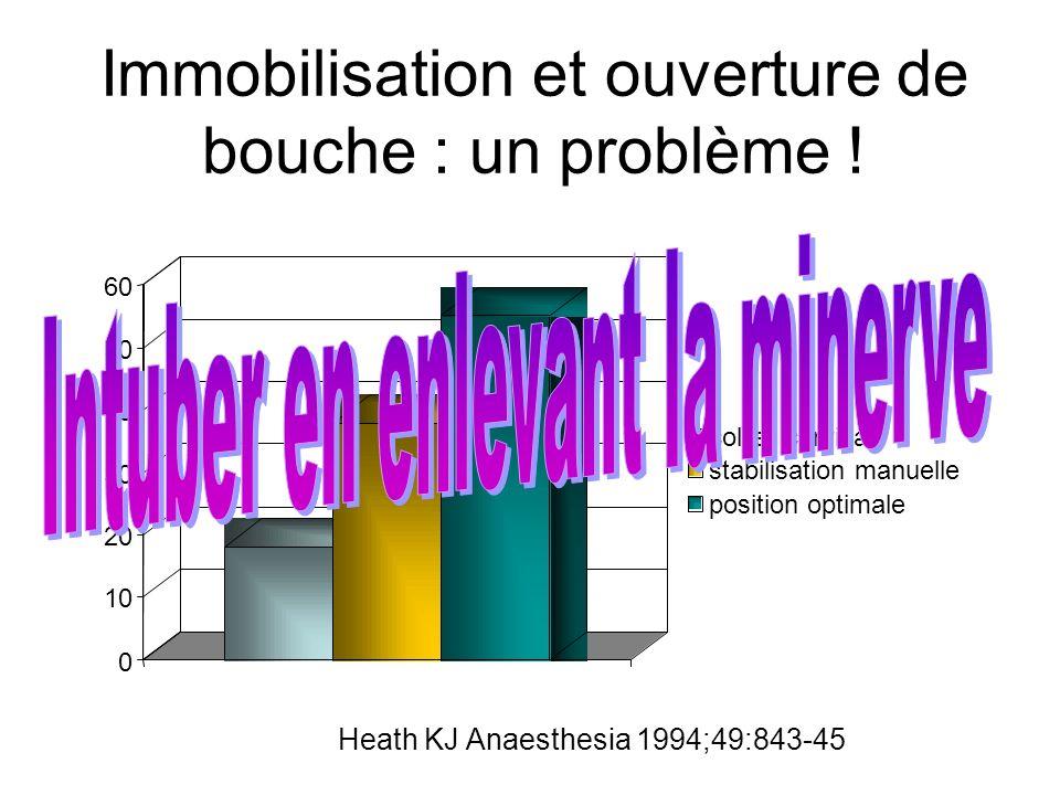 Immobilisation et ouverture de bouche : un problème ! 0 10 20 30 40 50 60 collier cervical stabilisation manuelle position optimale Heath KJ Anaesthes