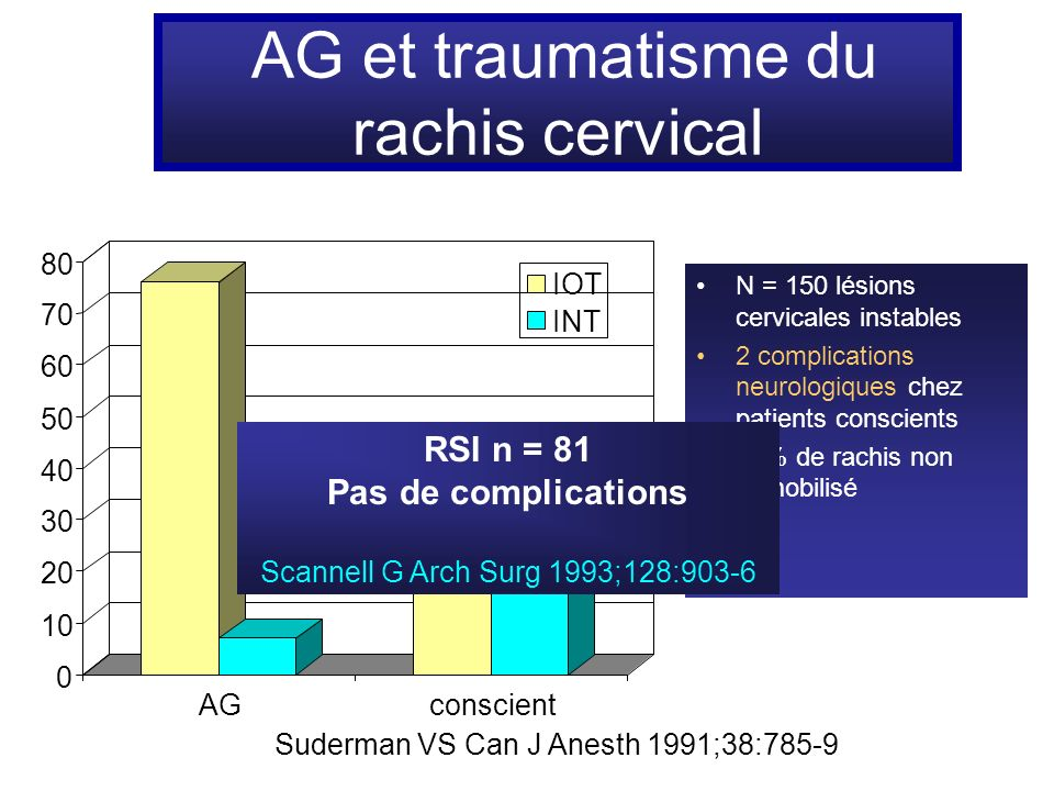 AG et traumatisme du rachis cervical 0 10 20 30 40 50 60 70 80 AGconscient IOT INT N = 150 lésions cervicales instables 2 complications neurologiques