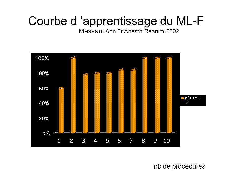 Courbe d apprentissage du ML-F nb de procédures Messant Ann Fr Anesth Réanim 2002