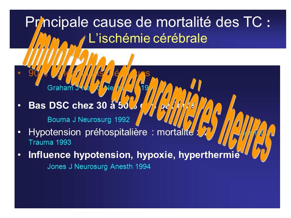 Principale cause de mortalité des TC : Lischémie cérébrale 90% de lésions ischémiques Graham J Neurol Neurosurg 1989 Bas DSC chez 30 à 50% des patient
