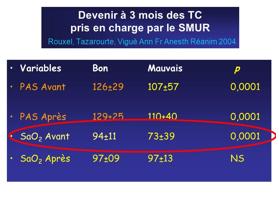 Devenir à 3 mois des TC pris en charge par le SMUR Rouxel, Tazarourte, Viguè Ann Fr Anesth Réanim 2004 VariablesBonMauvais p PAS Avant126±29107±570,00