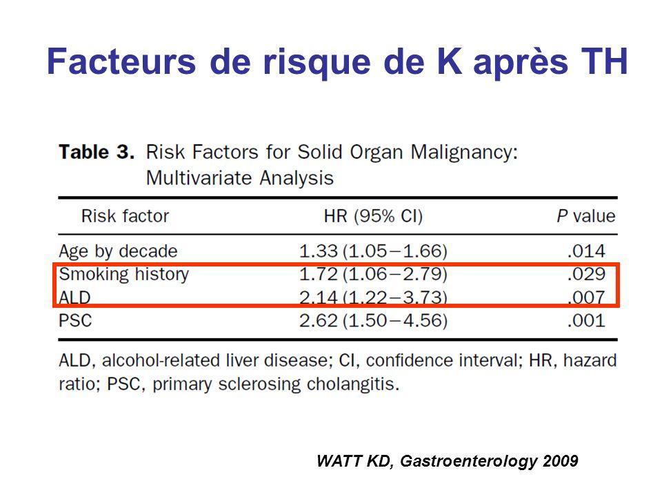 WATT KD, Gastroenterology 2009 Facteurs de risque de K après TH