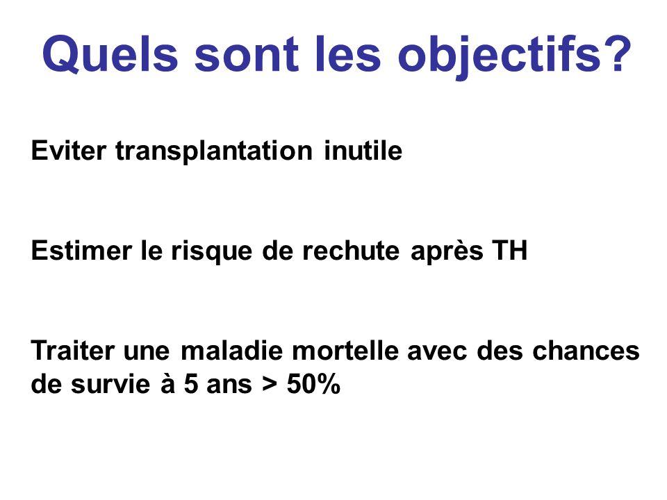 Quels sont les objectifs? Eviter transplantation inutile Estimer le risque de rechute après TH Traiter une maladie mortelle avec des chances de survie