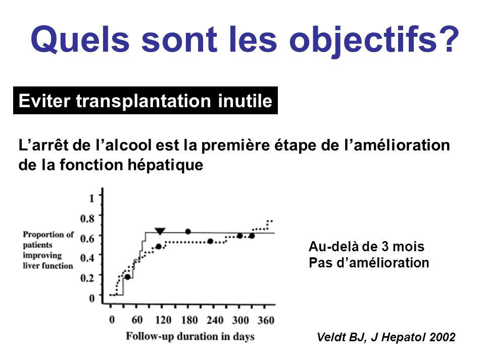 Eviter transplantation inutile Veldt BJ, J Hepatol 2002 Au-delà de 3 mois Pas damélioration Larrêt de lalcool est la première étape de lamélioration de la fonction hépatique Quels sont les objectifs?