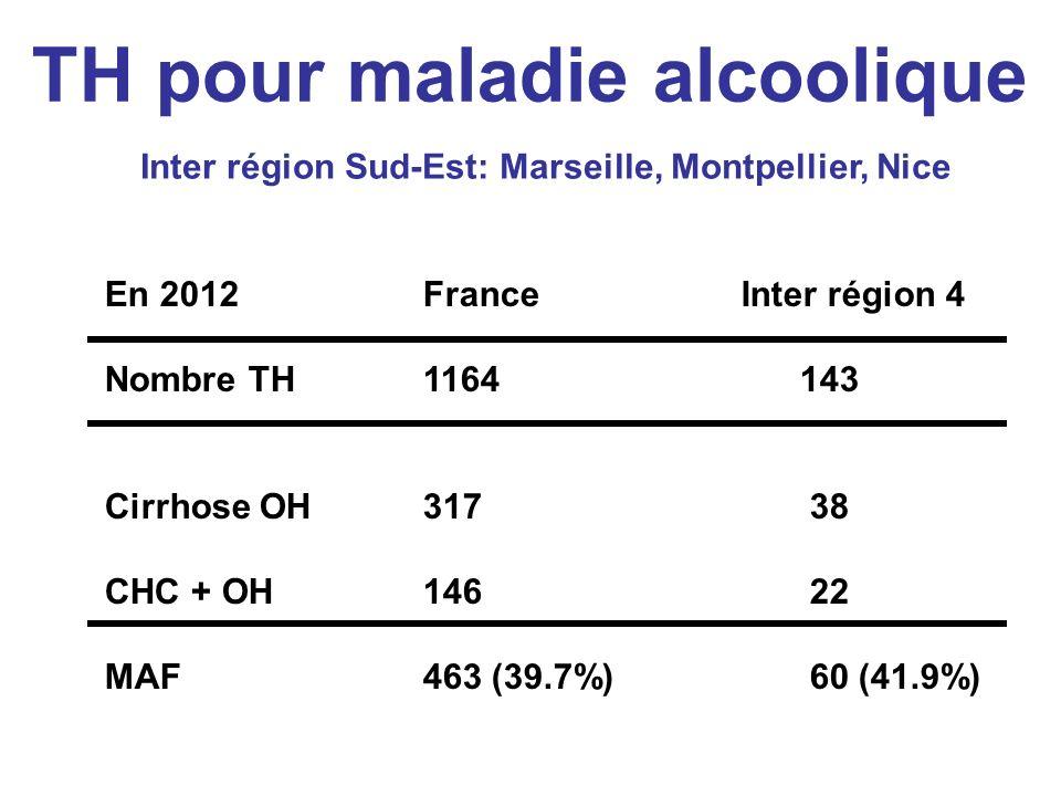 TH pour maladie alcoolique Inter région Sud-Est: Marseille, Montpellier, Nice En 2012FranceInter région 4 Nombre TH1164 143 Cirrhose OH317 38 CHC + OH146 22 MAF463 (39.7%) 60 (41.9%)