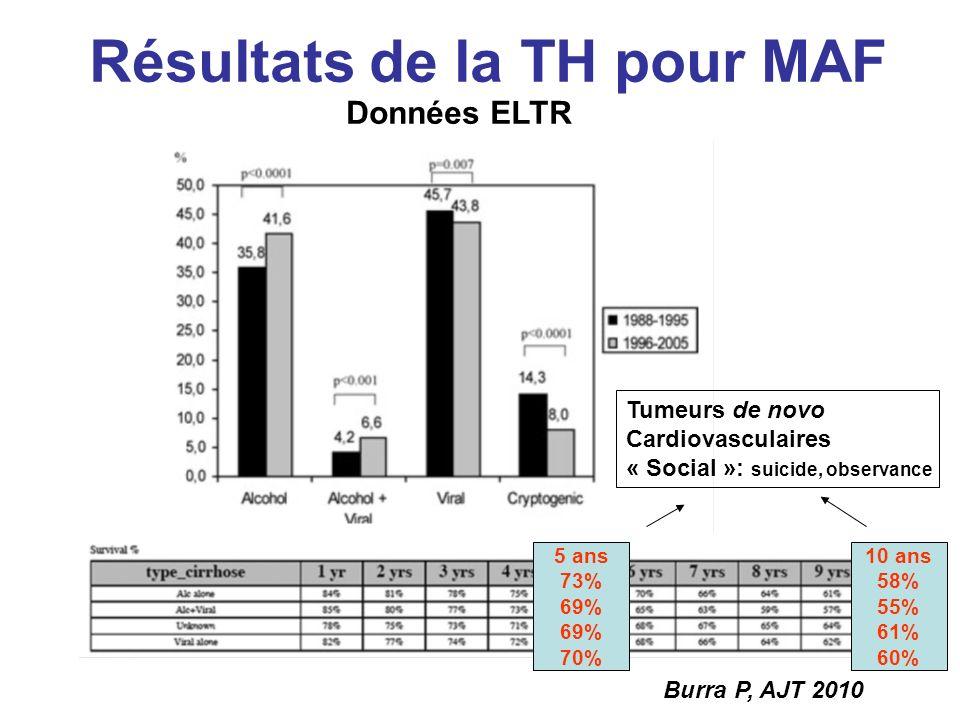 Résultats de la TH pour MAF Burra P, AJT 2010 Données ELTR 5 ans 73% 69% 70% 10 ans 58% 55% 61% 60% Tumeurs de novo Cardiovasculaires « Social »: suicide, observance