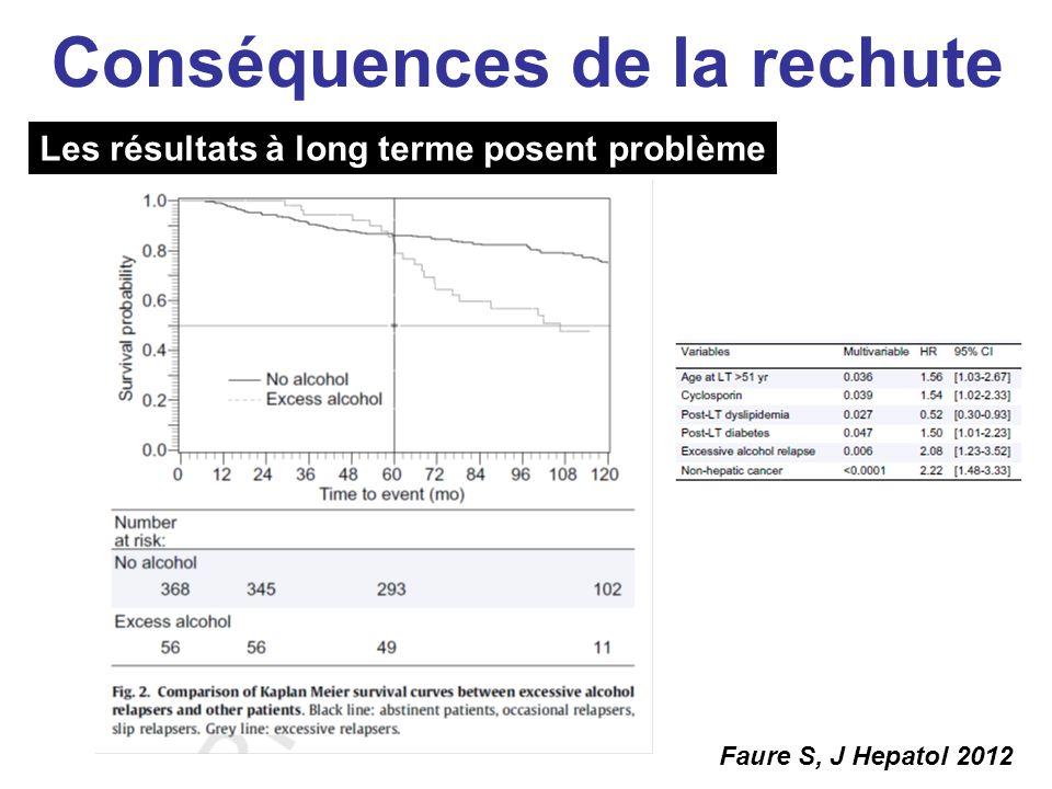 Faure S, J Hepatol 2012 Les résultats à long terme posent problème Conséquences de la rechute