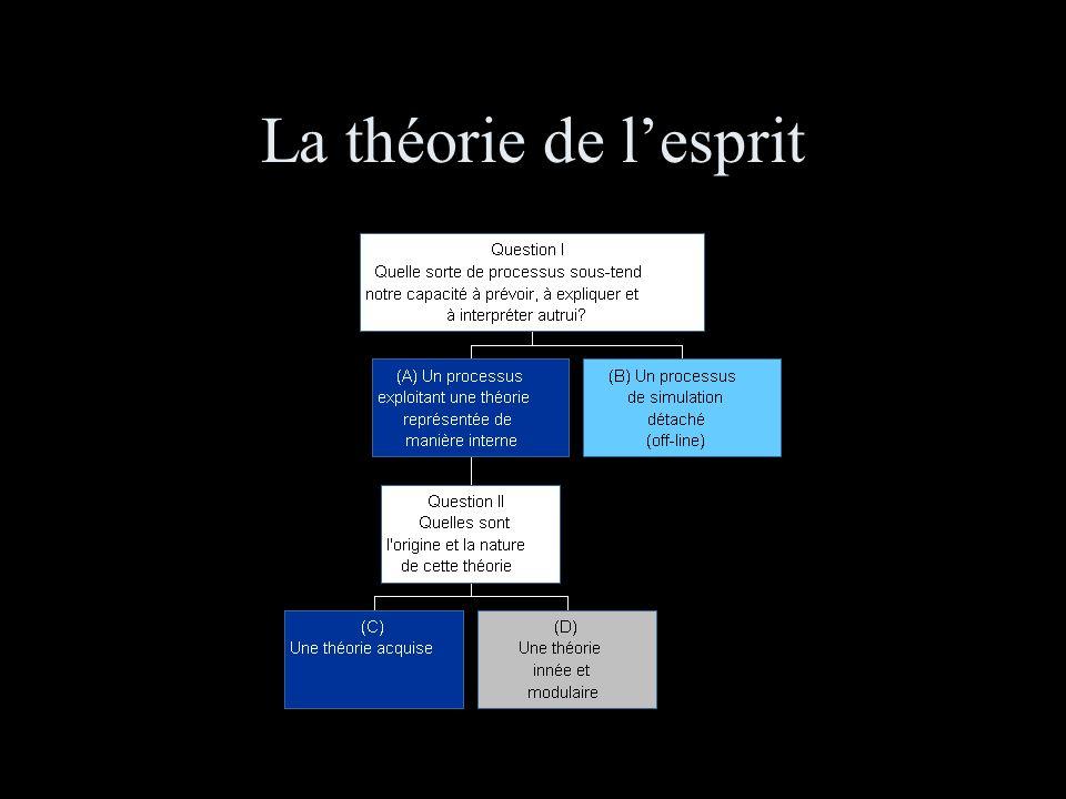 La théorie de lesprit