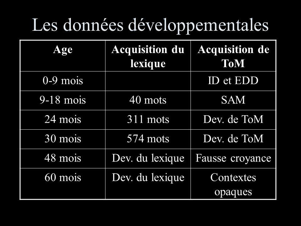 Les données développementales AgeAcquisition du lexique Acquisition de ToM 0-9 moisID et EDD 9-18 mois40 motsSAM 24 mois311 motsDev.