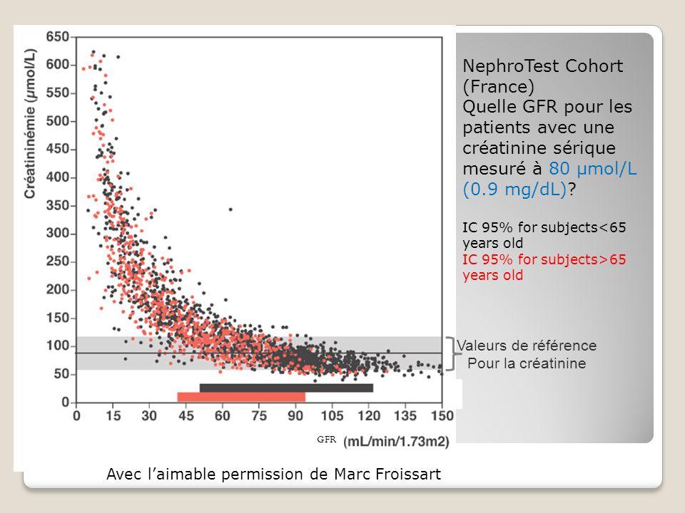 Avec laimable permission de Marc Froissart NephroTest Cohort (France) Quelle GFR pour les patients avec une créatinine sérique mesuré à 80 µmol/L (0.9 mg/dL).