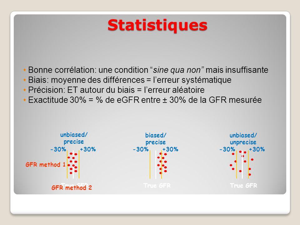 Statistiques True GFR GFR method 1 unbiased/ precise -30%+30% True GFR -30%+30% True GFR -30%+30% biased/ precise unbiased/ unprecise GFR method 2 Bonne corrélation: une condition sine qua non mais insuffisante Biais: moyenne des différences = lerreur systématique Précision: ET autour du biais = lerreur aléatoire Exactitude 30% = % de eGFR entre ± 30% de la GFR mesurée