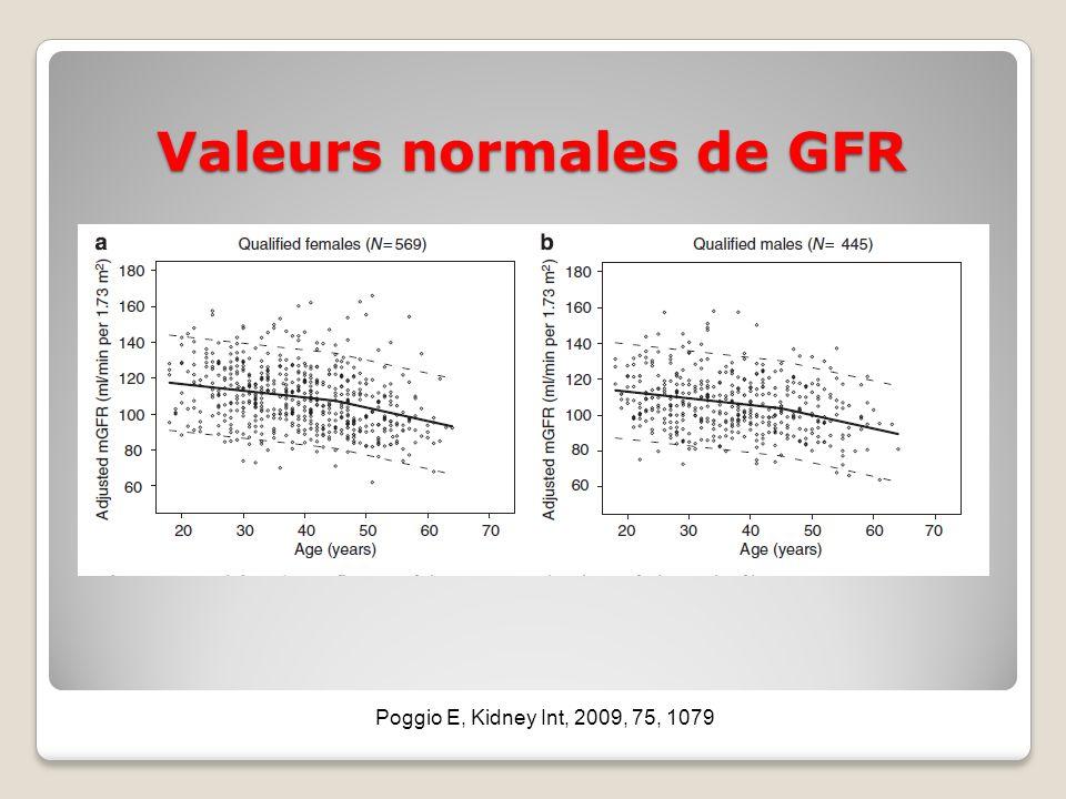 Valeurs normales de GFR Poggio E, Kidney Int, 2009, 75, 1079