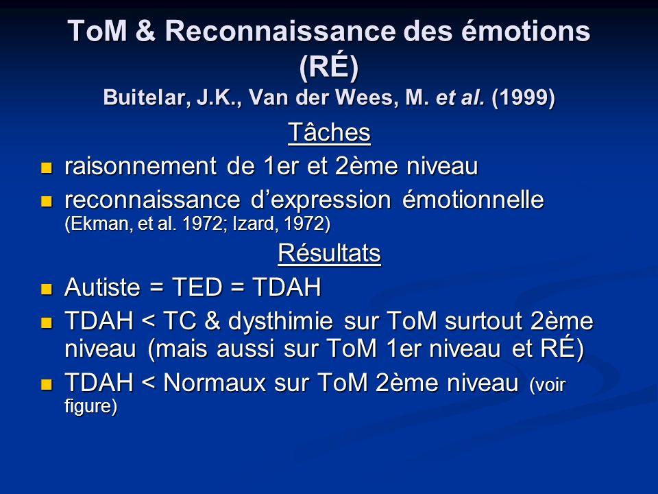 ToM & Reconnaissance des émotions (RÉ) Buitelar, J.K., Van der Wees, M. et al. (1999) Tâches raisonnement de 1er et 2ème niveau raisonnement de 1er et