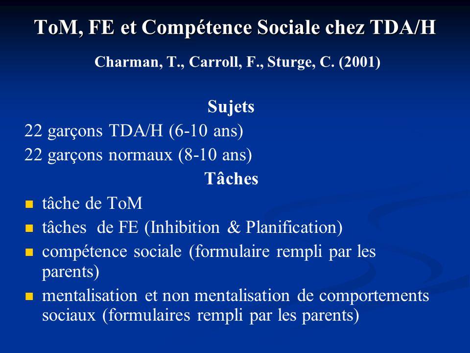 ToM, FE et Compétence Sociale chez TDA/H ToM, FE et Compétence Sociale chez TDA/H Charman, T., Carroll, F., Sturge, C. (2001) Sujets 22 garçons TDA/H