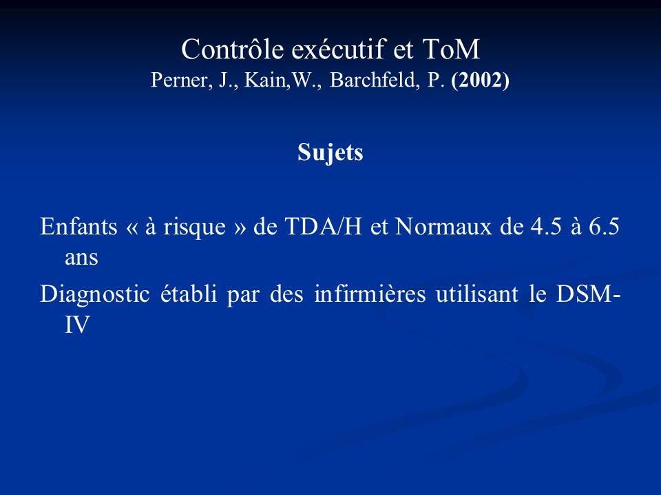 Contrôle exécutif et ToM Perner, J., Kain,W., Barchfeld, P. (2002) Sujets Enfants « à risque » de TDA/H et Normaux de 4.5 à 6.5 ans Diagnostic établi