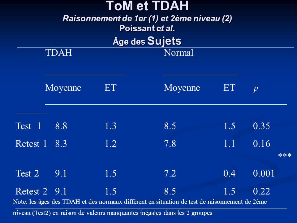 ToM et TDAH Raisonnement de 1er (1) et 2ème niveau (2) Poissant et al. Âge des Sujets TDAHNormal ______________________________________________ Moyenn