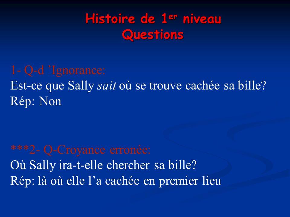 1- Q-d Ignorance: Est-ce que Sally sait où se trouve cachée sa bille? Rép:Non ***2- Q-Croyance erronée: Où Sally ira-t-elle chercher sa bille? Rép: là
