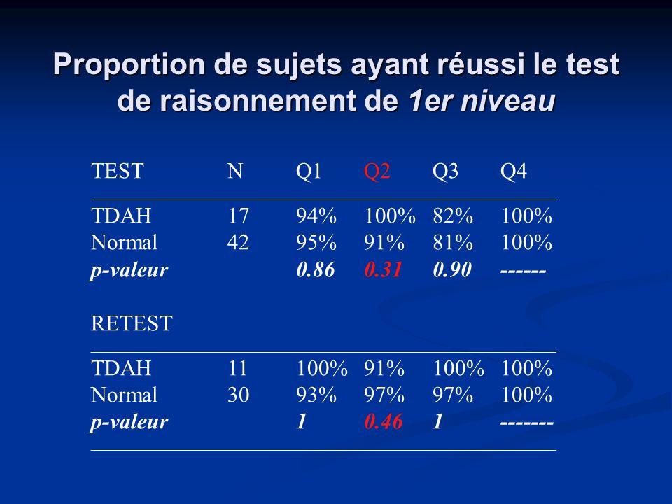 Proportion de sujets ayant réussi le test de raisonnement de 1er niveau TESTNQ1Q2Q3Q4 ______________________________________________________________ T