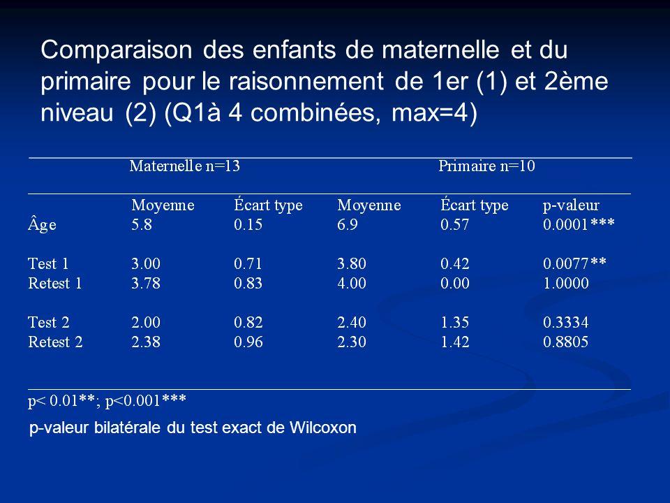 Comparaison des enfants de maternelle et du primaire pour le raisonnement de 1er (1) et 2ème niveau (2) (Q1à 4 combinées, max=4) p-valeur bilatérale d