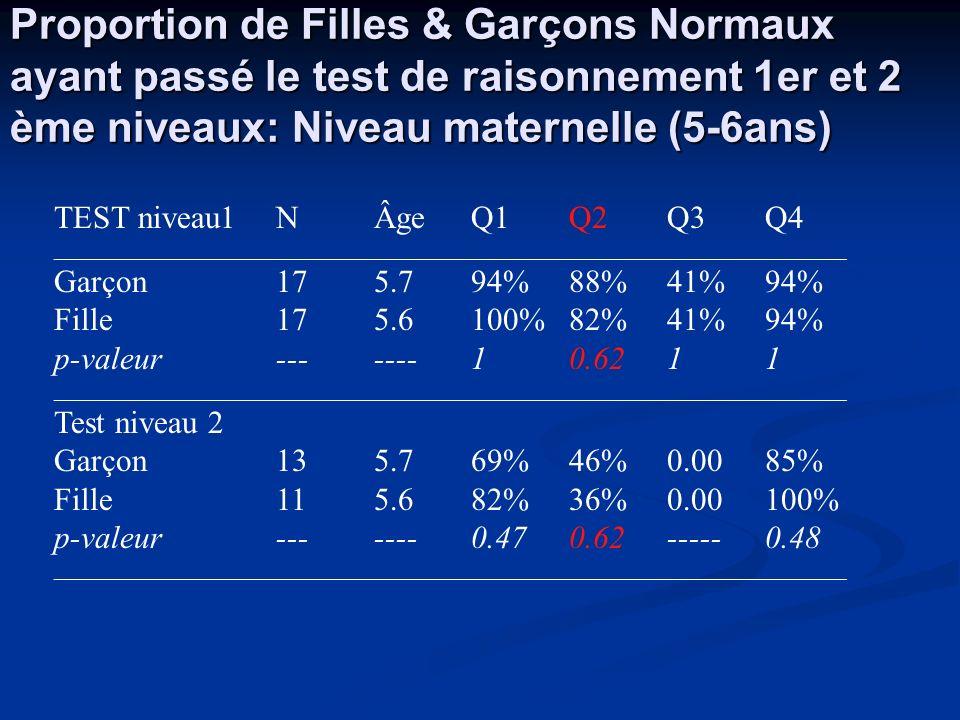 Proportion de Filles & Garçons Normaux ayant passé le test de raisonnement 1er et 2 ème niveaux: Niveau maternelle (5-6ans) TEST niveau1NÂgeQ1Q2Q3Q4 _