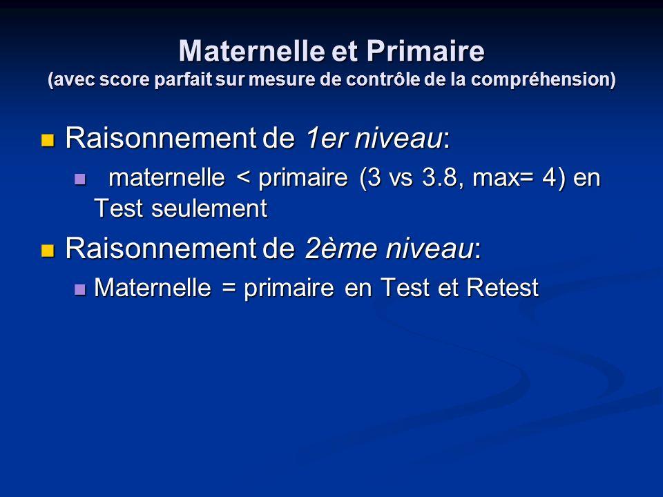 Maternelle et Primaire (avec score parfait sur mesure de contrôle de la compréhension) Raisonnement de 1er niveau: Raisonnement de 1er niveau: materne