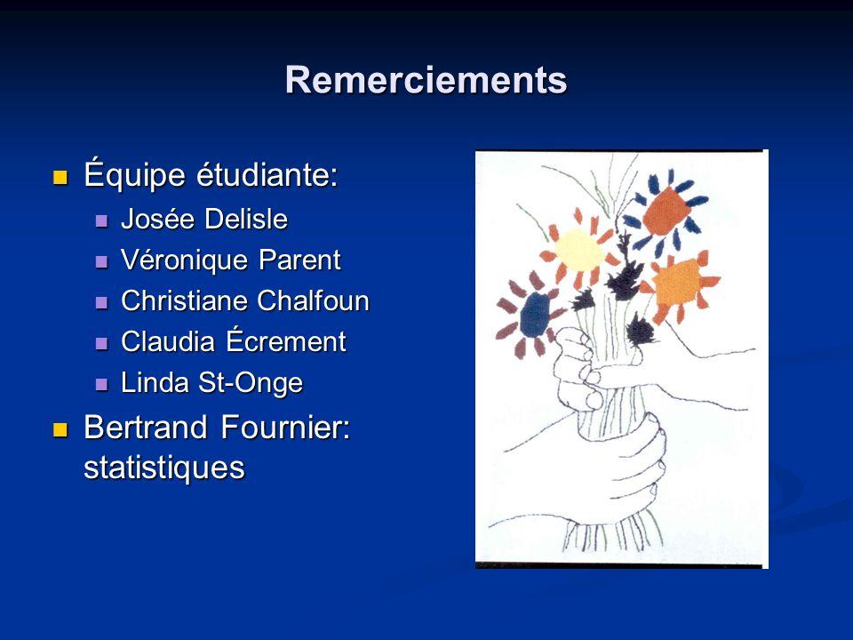 Remerciements Équipe étudiante: Équipe étudiante: Josée Delisle Josée Delisle Véronique Parent Véronique Parent Christiane Chalfoun Christiane Chalfou